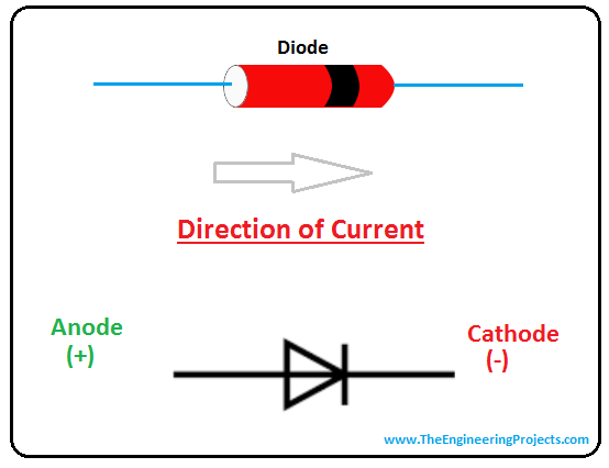 introduction to diode, intro to diode, applications of diode, types of diode, pn junction diode, vi characteristics of diode, electrical symbol of diode