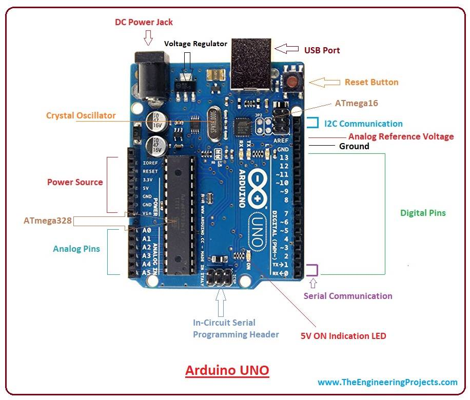 introduction to arduino uno the engineering projectsintroduction to arduino uno, intro to arduino uno, pin diagram of arduino uno,