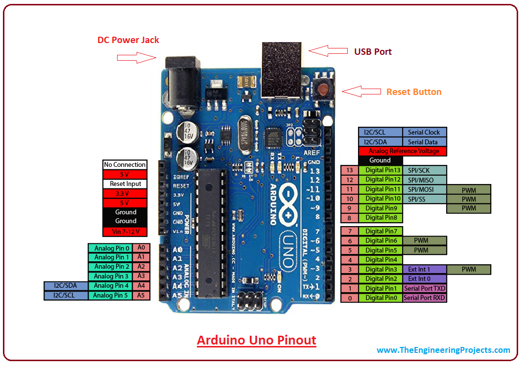 Introduction to arduino uno, intro to arduino uno, pin diagram of arduino uno, applications of arduino uno, arduino uno pinout