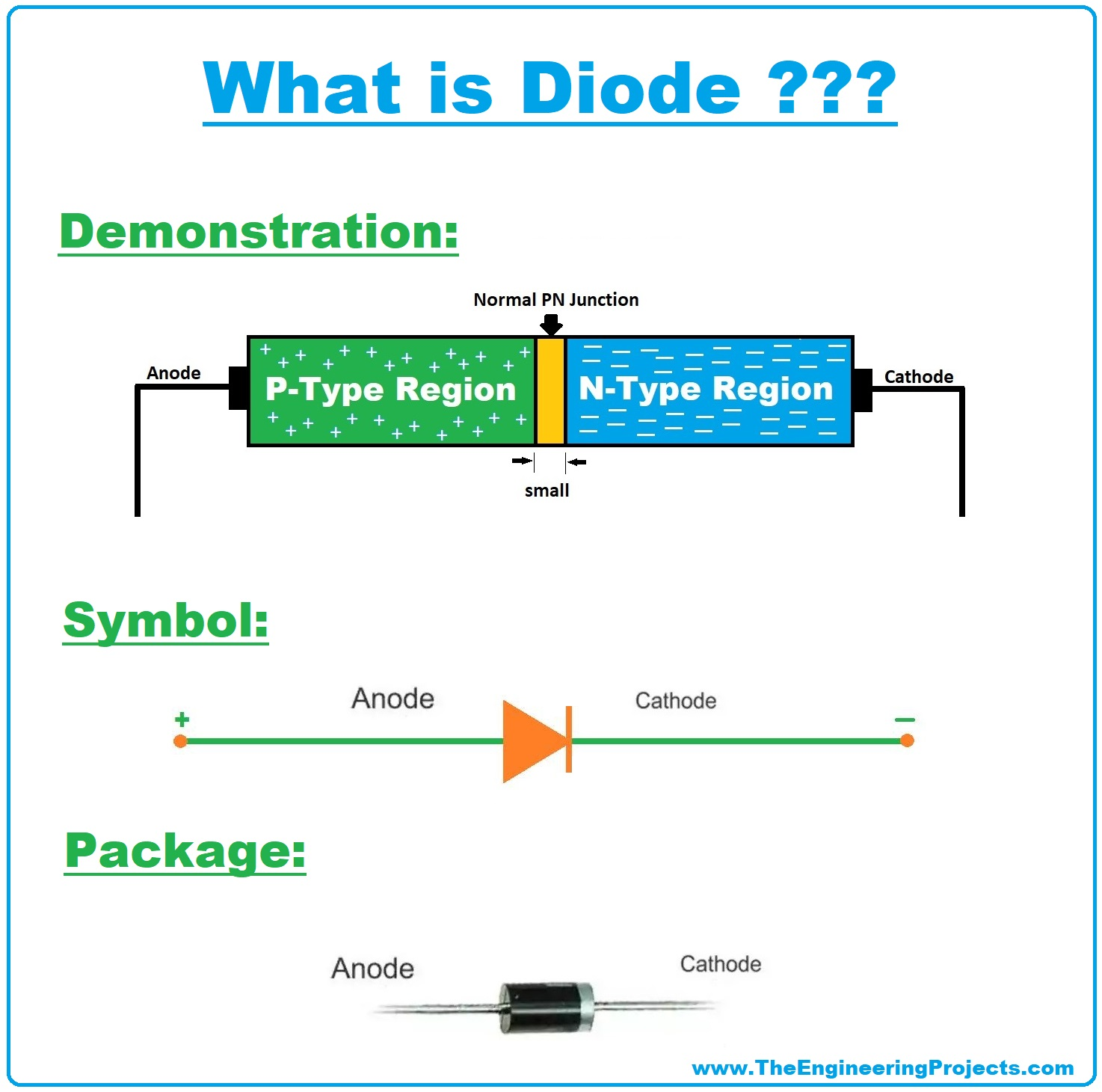 what is diode, diode symbol, diode package, diode basics