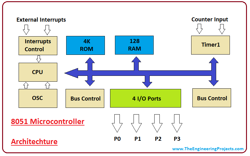 Introduction to 8051 Microcontroller - The Engineering Projects