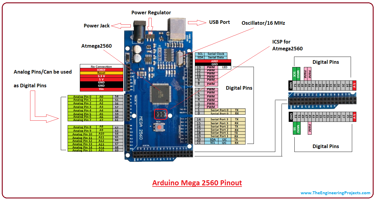 Introduction to arduino mega 2560, intro to arduino mega 2560, pin diagram  of arduino