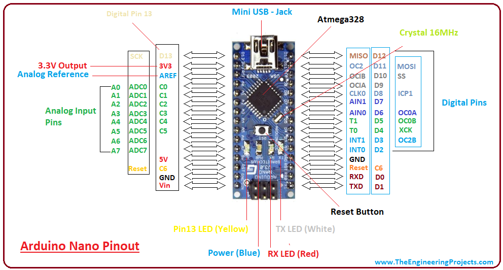 introduction to arduino nano the engineering projectsintroduction to arduino nano, intro to arduino nano, pin diagram of arduino nano,