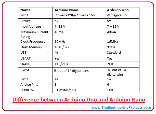 Fine Introduction To Arduino Nano The Engineering Projects Wiring 101 Cranwise Assnl