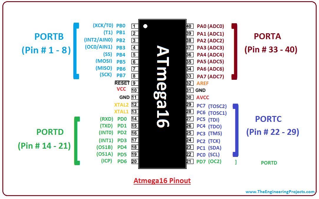 Introduction To Atmega16