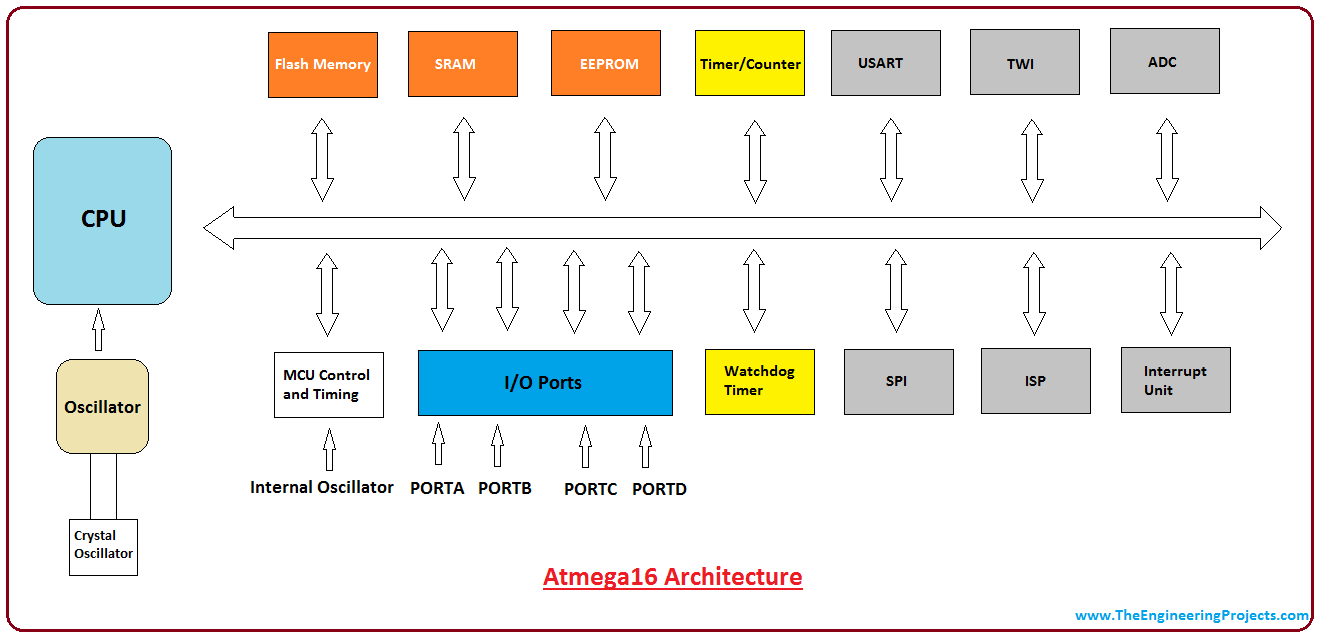 Introduction To Atmega16 The Engineering Projects For Example Figure Below Shows Proteus Inbuild Microcontroller Intro Avr Pin Diagram