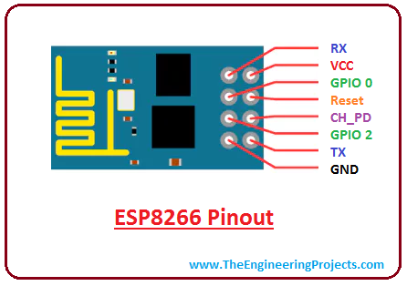 introduction to esp8266, pinout of esp8266, applications of esp8266, features of esp8266