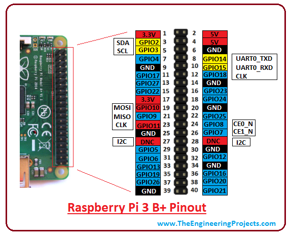 Introduction To Raspberry Pi 3 B The Engineering Projects