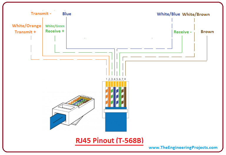 Introduction to RJ45 - The Engineering Projects on