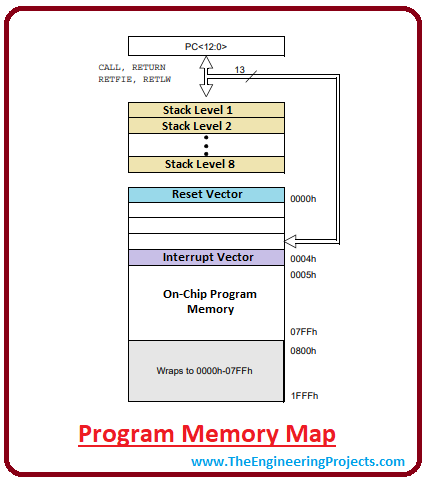 introduction to pic12f683, pic12f683 pinout, pic12f683 features, pic12f683 block diagram, pic12f683 functions, pic12f683 applications