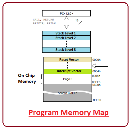 introduction to pic16f690, pic16f690 pinout, pic16f690 features, pic16f690 block diagram, pic16f690 functions, pic16f690 applications
