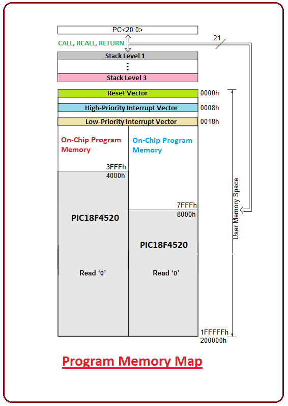 introduction to pic18f4520, pic18f4520 pinout, pic18f4520 features, pic18f4520 block diagram, pic18f4520 functions, pic18f4520 applications