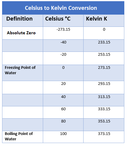 Celsius to Kelvin Converter, how to convert from Celsius to Kelvin, temperature conversions