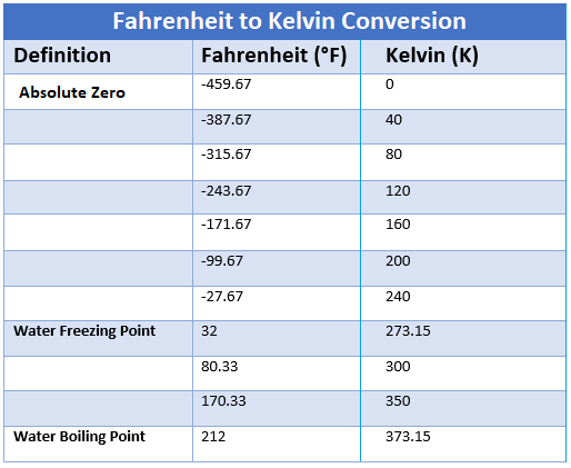 Fahrenheit to Kelvin Converter, how to convert from Fahrenheit to Kelvin, temperature conversion