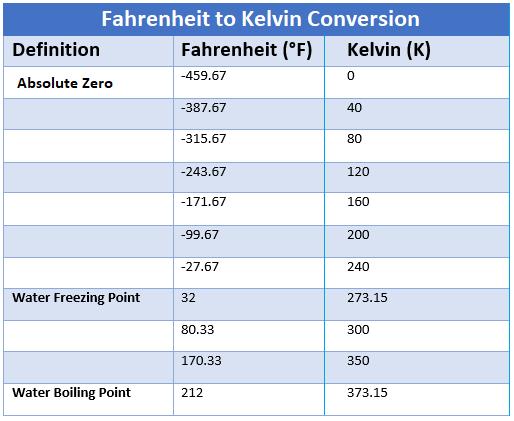 Fahrenheit to Kelvin Converter, how to convert from Fahrenheit to Kelvin, temperature conversion