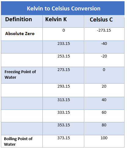 Kelvin to Celsius Converter, how to convert Kelvin to Celsius, Temperature Conversions