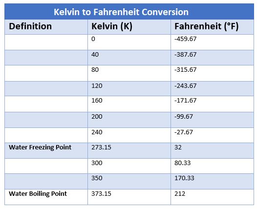 Kelvin to Fahrenheit converter, how to convert from kelvin to Fahrenheit, temperature conversions