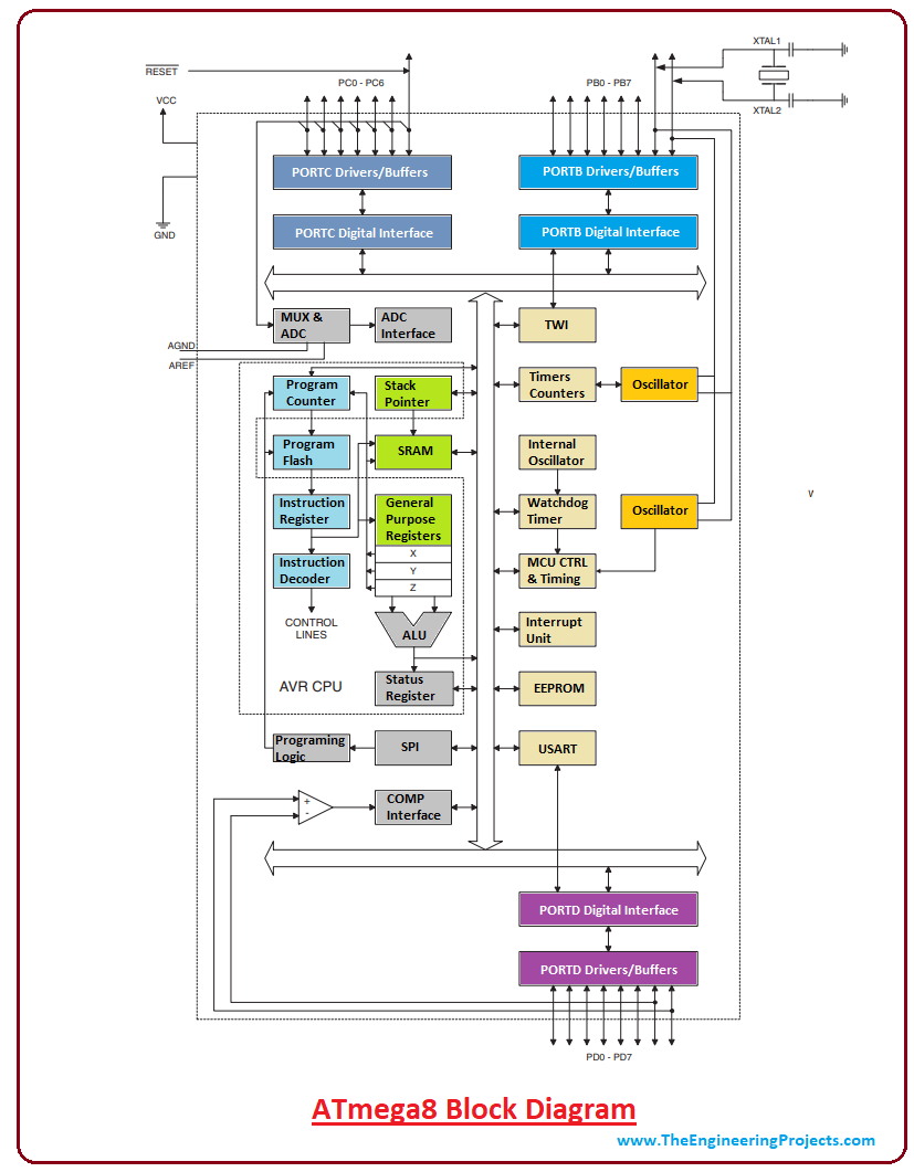 introduction to ATmega8, ATmega8 features, ATmega8 pinout, ATmega8 block diagram, ATmega8 applications