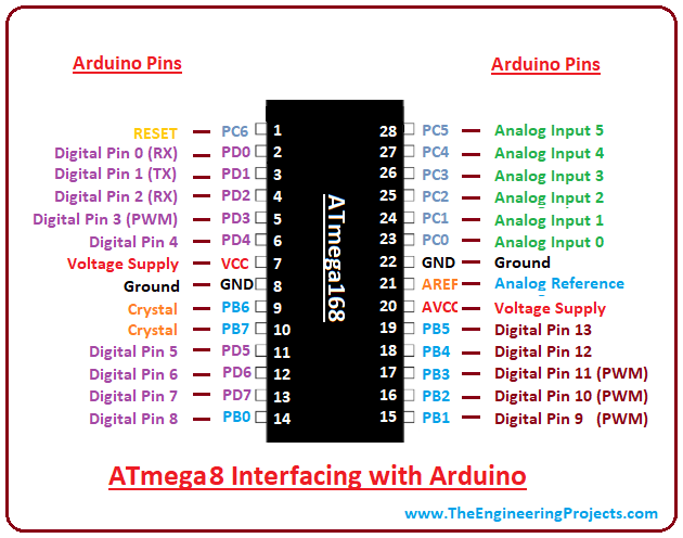 Introduction to ATmega8 - The Engineering Projects