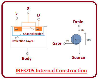 introduction to irf3205, irf3205 features, irf3205 pinout, irf3205 working, applications