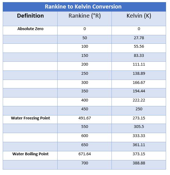 rankine to kelvin converter, how to convert rankine to kelvin, temperature converters