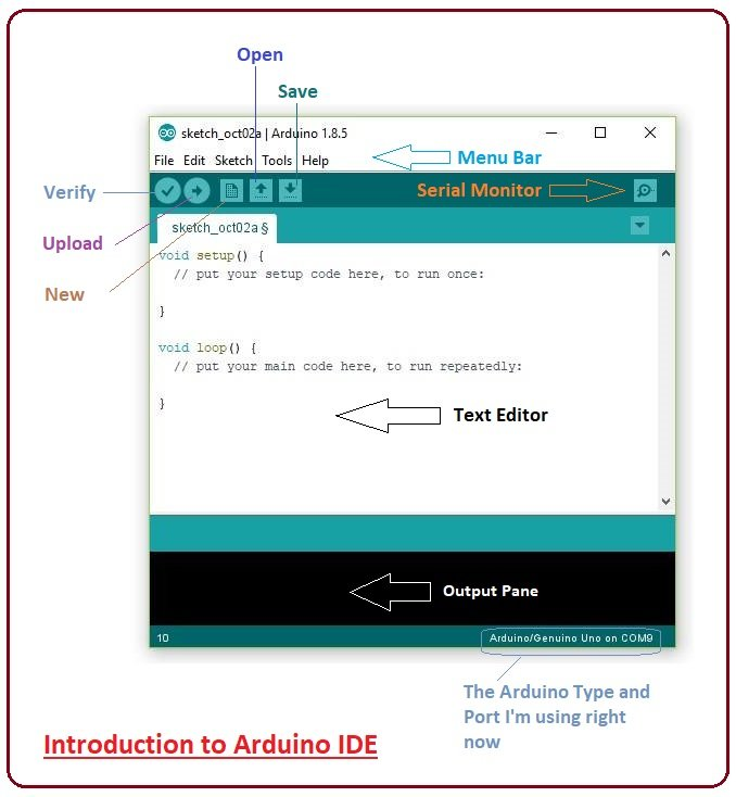 Introduction to Arduino IDE - The Engineering Projects