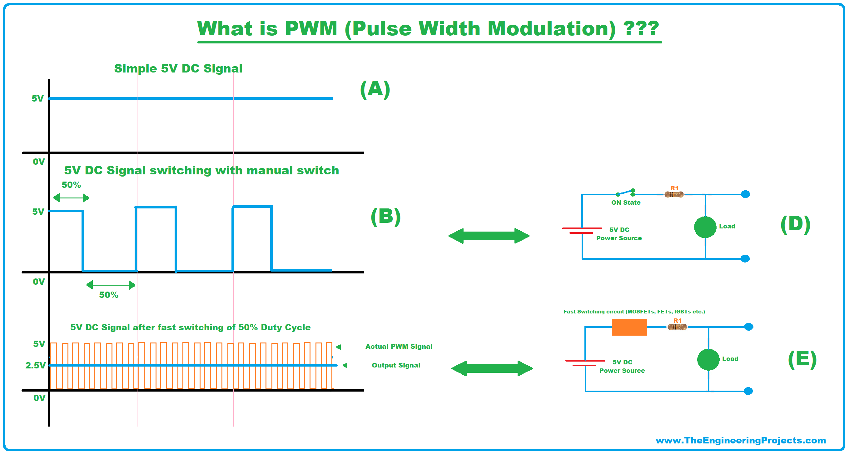 pwm, pulse width modulation, what is pwm what is pulse width modulation, pwm applications, duty cycle, pwm examples, pwm meaning, pwm circuit