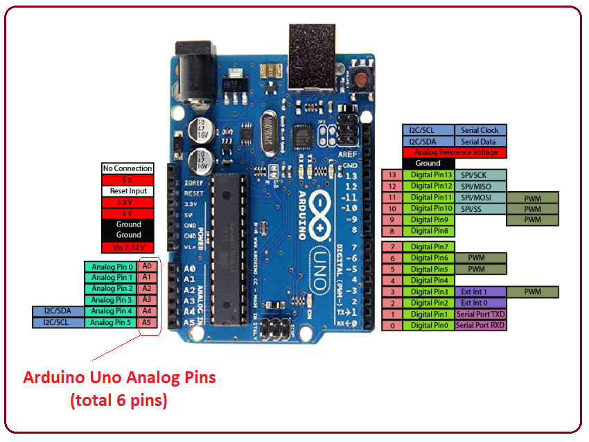 How to use analogRead in Arduino? - The Engineering Projects