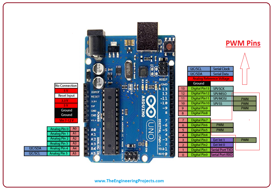 How to use analogWrite in Arduino? - The Engineering Projects