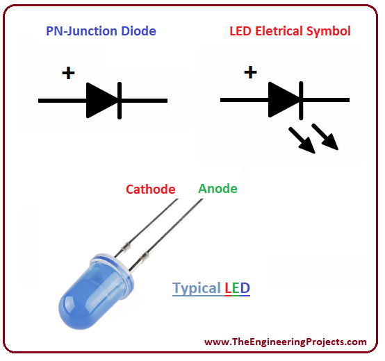 introduction to LED, working of LED, types of LED, applications of LED