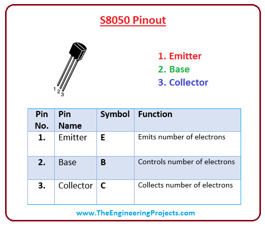 introduction to s8050, s8050 pinout, s8050 working s8050 applications