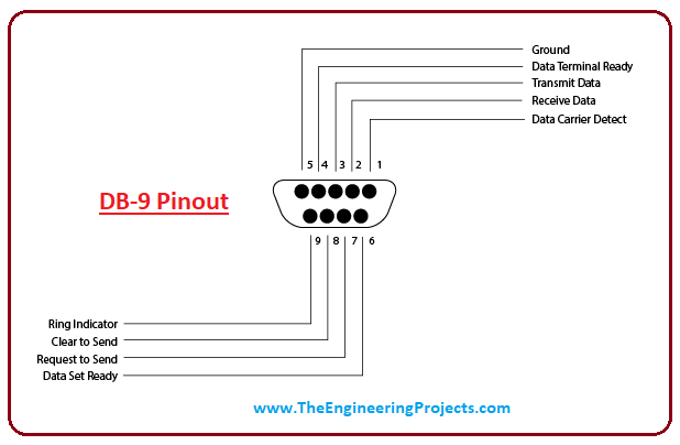 Introduction to RS 232 - The Engineering Projects