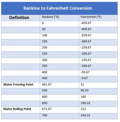 rankine to fahrenheit converter, how to convert rankine to fahrenheit, temperature converters