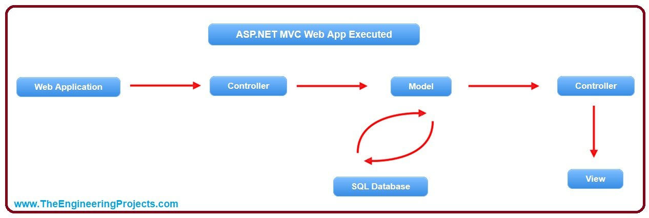 What is a Model in ASP.NET MVC, model in asp, model in mvc, model in asp.net, model in asp.net mvc