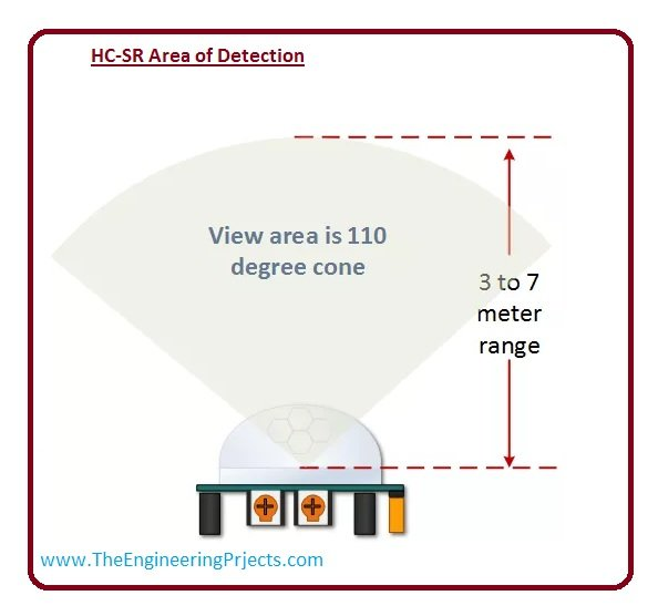 HC sr detection area, hcsr pinout