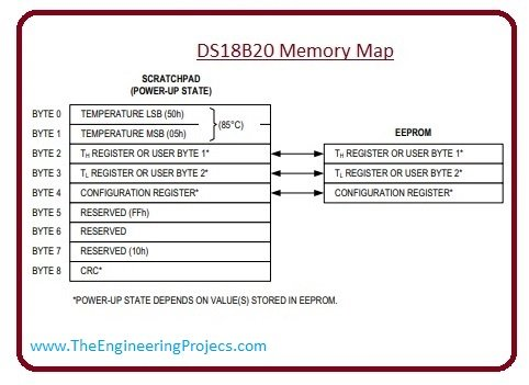 Memory Map ds18b20, pin pint of ds18b20, introduction to ds18b20,