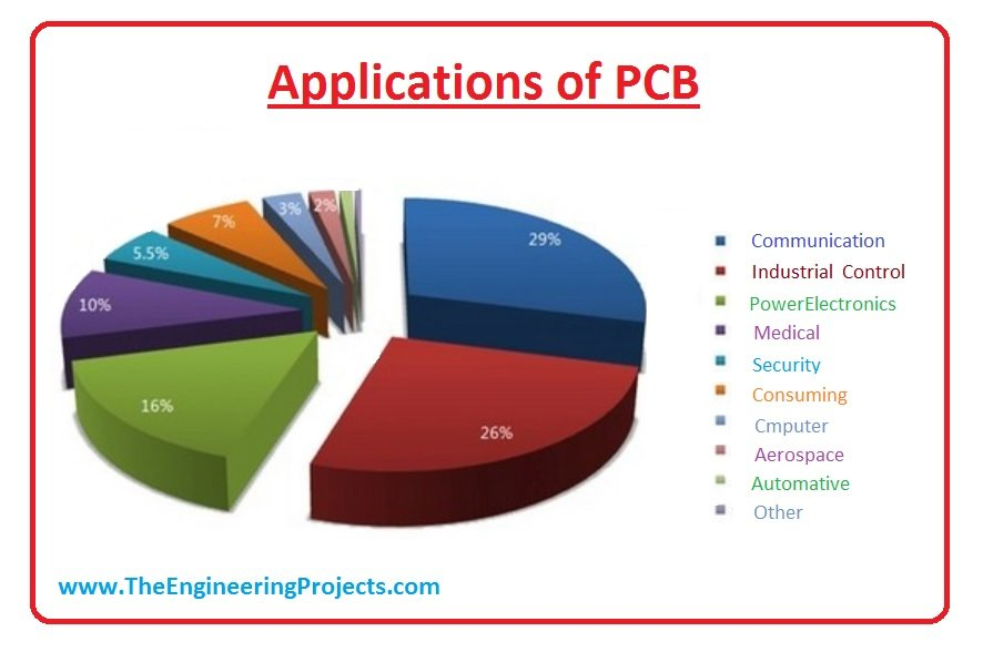 application of pcb ,role of pcb in modern life