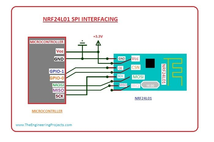 NRF24L01 introduction, NRF24L01 Pinout, NRF24L01 ardino interfacing, Nrf24l01