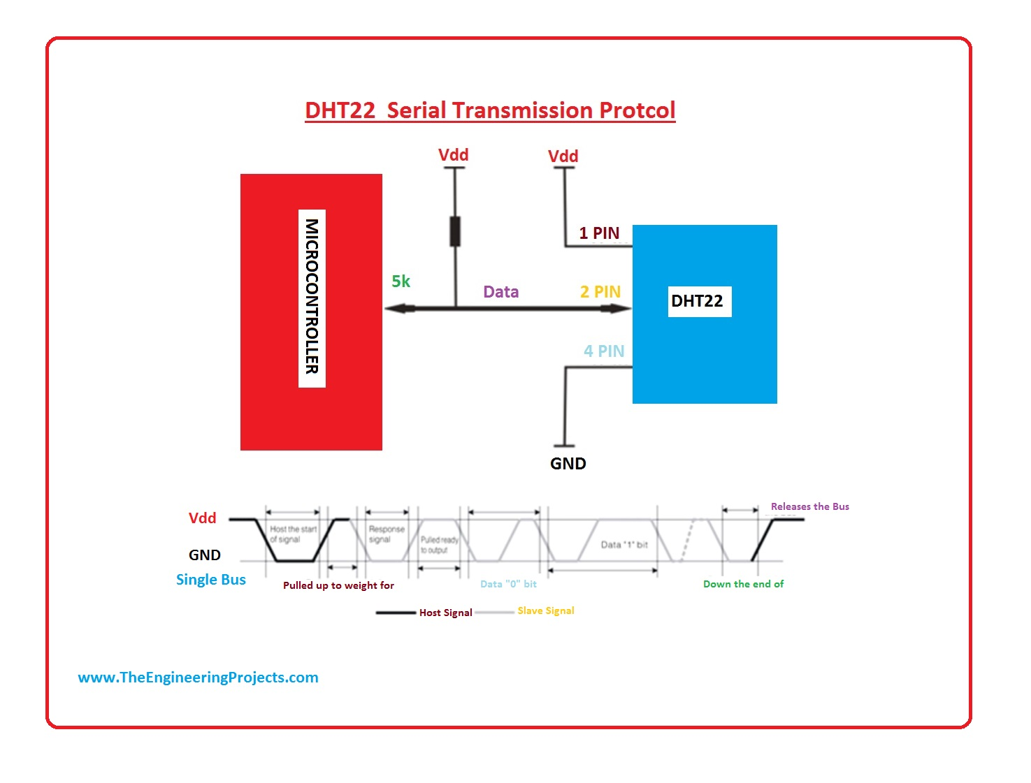 introduction to dht22, dht22 pinout, dht22 arduino interfacing, dht22 working, dht22