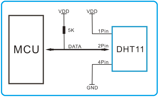 DHT11 Communication with Microcontroller