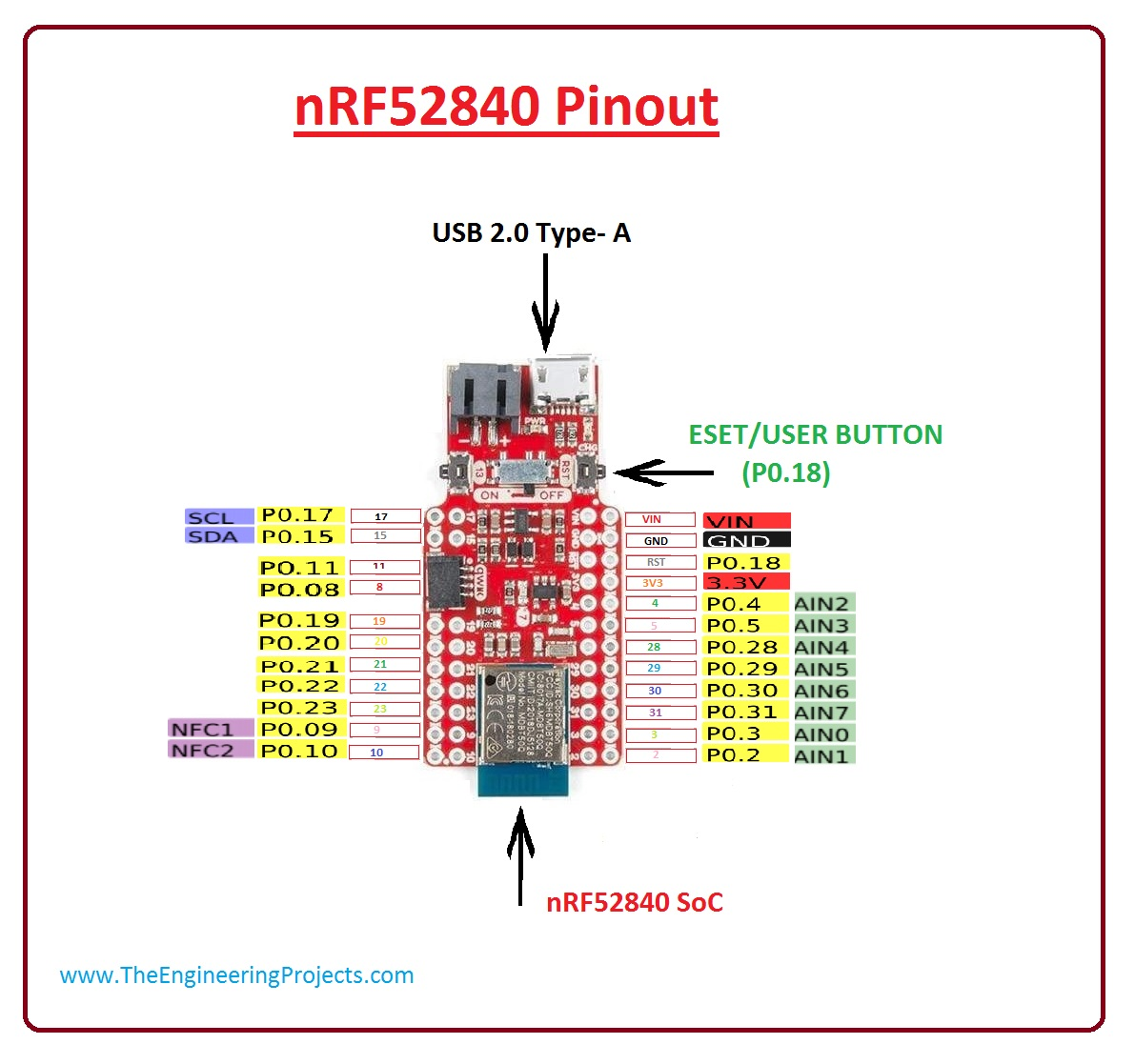 introduction to nRF52840, nRF52840 pinout, nRF52840 working, nRF52840 applications, nRF52840 features, nRF52840