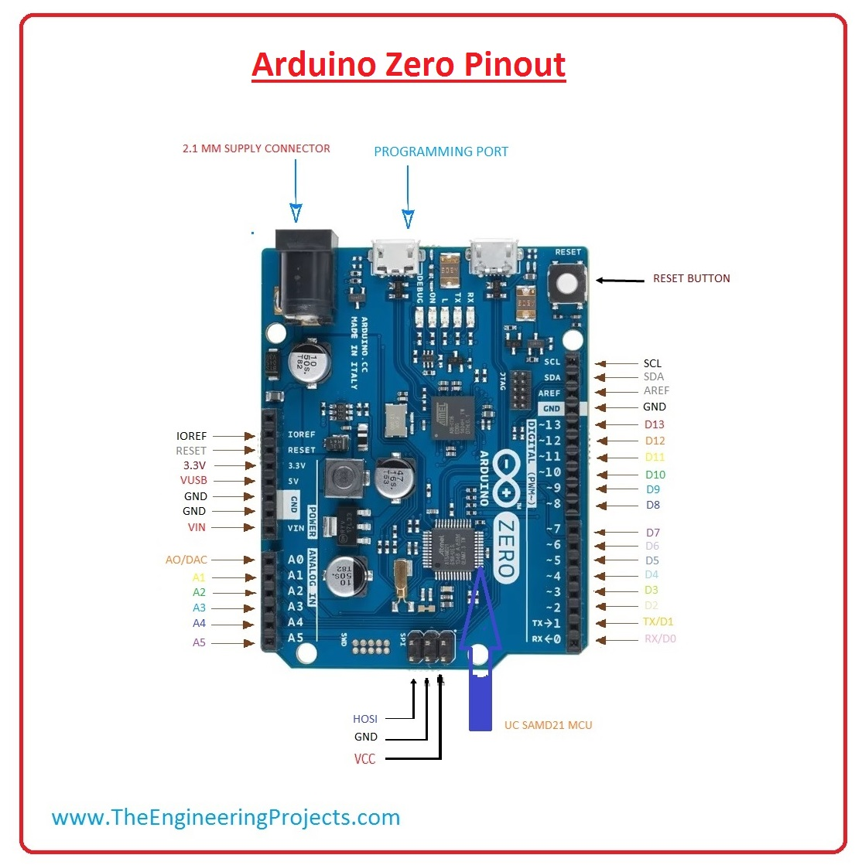 introduction to arduino zero, arduino zero pinout, arduino zero specifications, arduino zero application, arduino zero