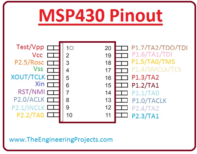 introduction to MSP430,msp430 working , msp430 pinout, msp430 features, msp430 applications, msp430 arduino interfacing