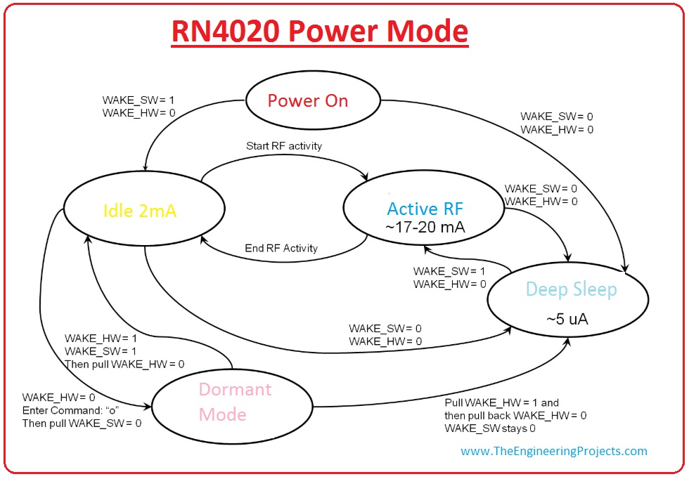 introduction to rn4020, rn4020 pinout,rn4020 working, rn4020 features, rn4020 applications, rn4020