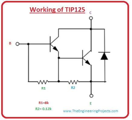 introduction to tip125, tip125 pinout, tip125 features, tip125 working. tip125 applications, tip125