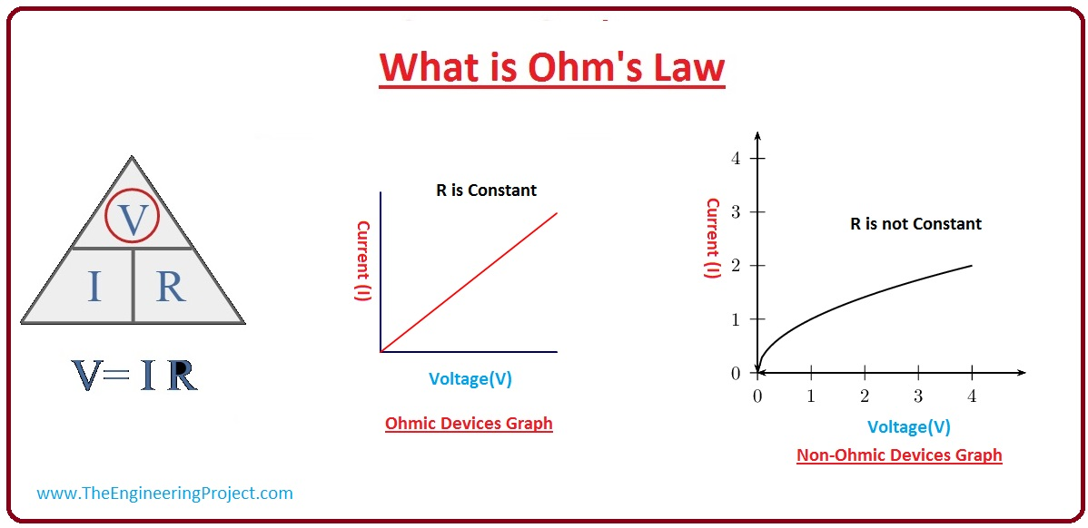 what is ohm's law, ohm's law working, ohm's law limitation, ohm's law applications, ohm's law