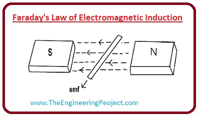 What is Electromagnetic Induction, Electromagnetic Induction working, Electromagnetic Induction uses, Faraday's Law of Electromagnetic Induction, Electromagnetic Induction in Generator, Electromagnetic Induction