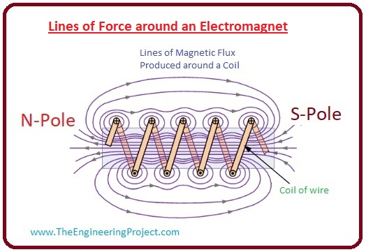 what is Electromagnet, Electromagnet working, Electromagnet uses, Electromagnet features, Electromagnet applications, Electromagnet