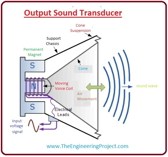 What are Sound Transducers, Sound Transducers types, output Sound Transducers, input Sound Transducers, Sound Transducers working, Sound Transducers applications