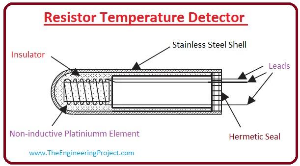 what are temperature sensors